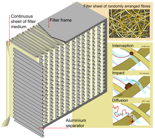 HEPA Filter by Wikimedia Commons