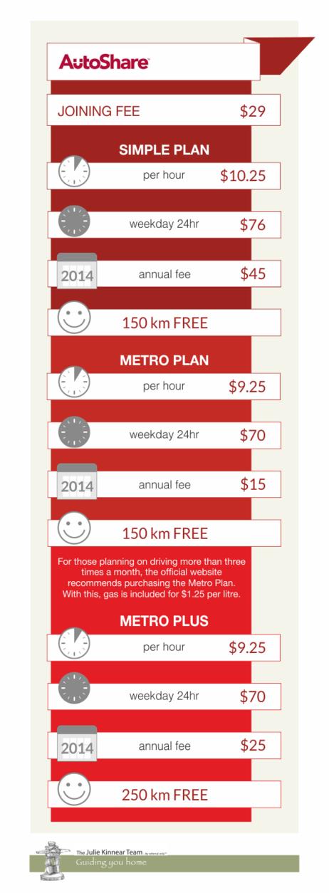 Comparing Transit Options in Toronto AtoShare1