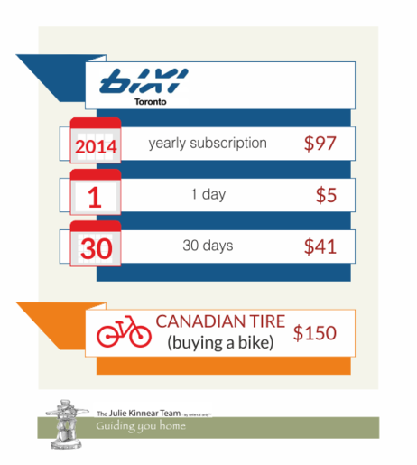 Comparing Transit Options in Toronto Bike 2