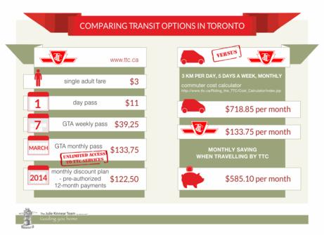 Comparing Transit Options in Toronto TTC1