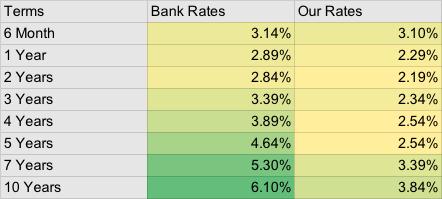 JK mortgage rates