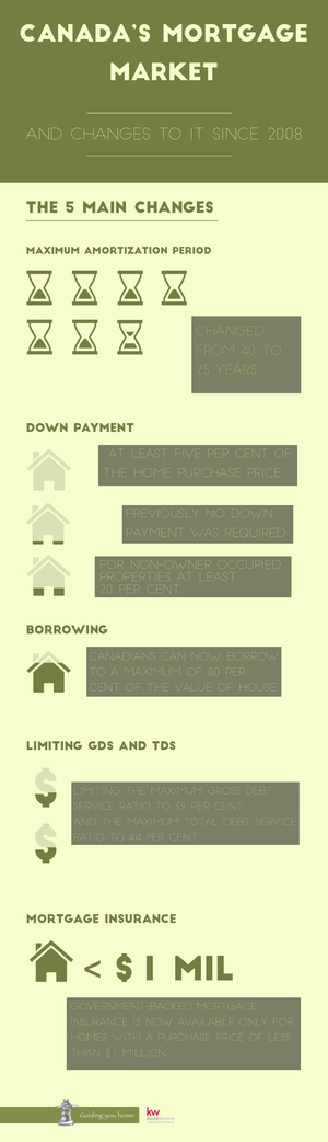 mortgages infographic