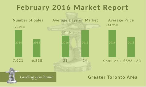 Infographic - February 2016
