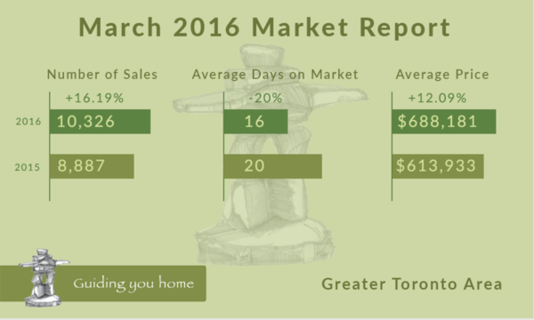 Real Estate Market Development Infographic - March 2016