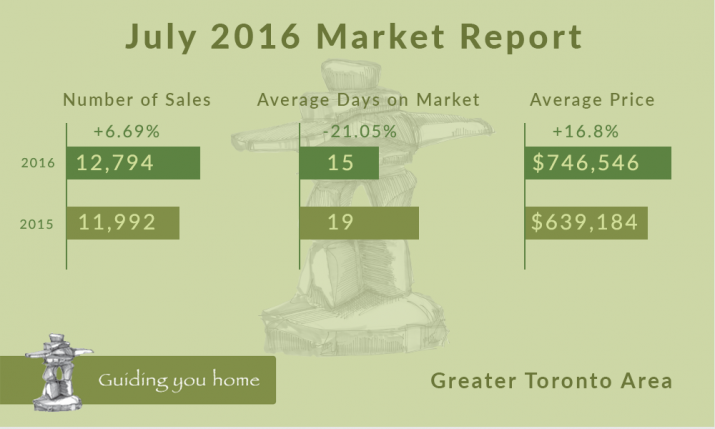 july2016-market-report-infographic