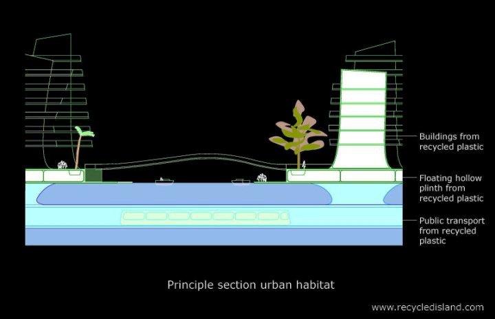 Principle Section Urban Habitat Recycled Island