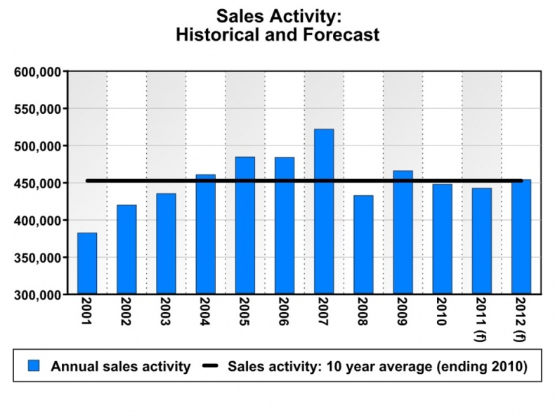 Sales Activity History and Forecast by CREA