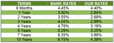 mortgage rates january 2012