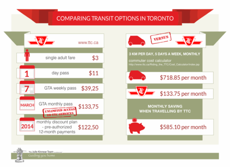 Comparing Transit Options in Toronto TTC1