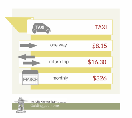 Comparing Transit Options in Toronto Taxi1