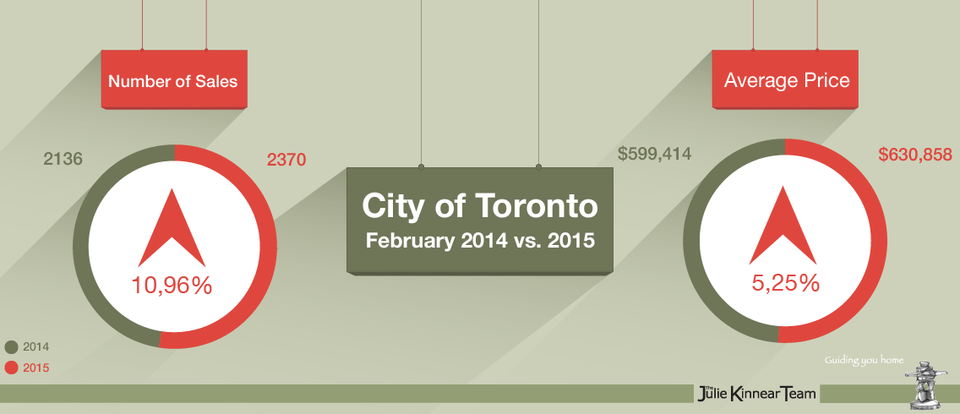 February 2015 Real Estate Market Report Infographic