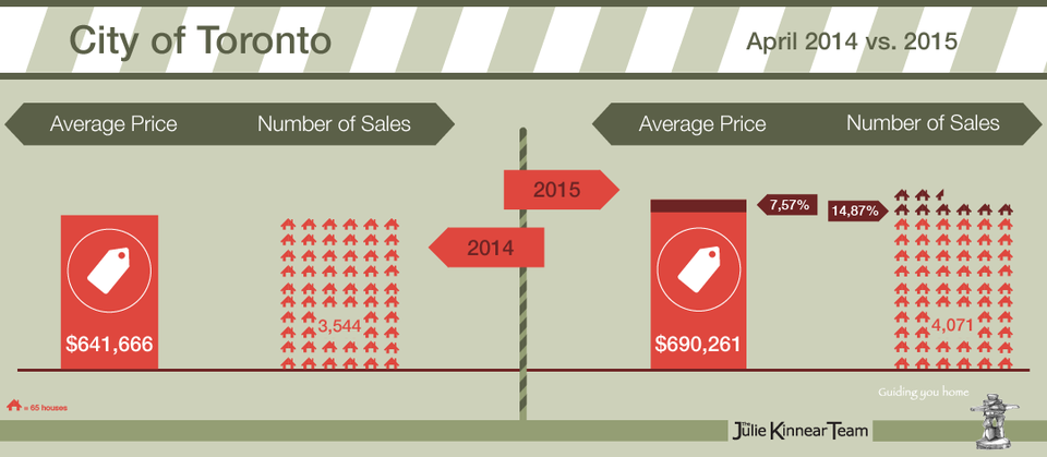 April 2015 Real Estate Market Report Infographic