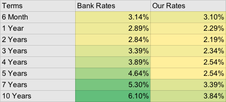 JK mortgage rates