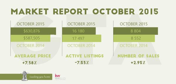 Otober2015 Infographic