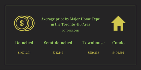 average price toronto 416