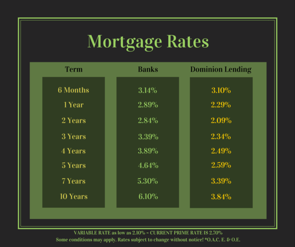 mortgage rates toronto 2