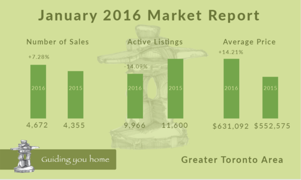 January 2016 Market Report