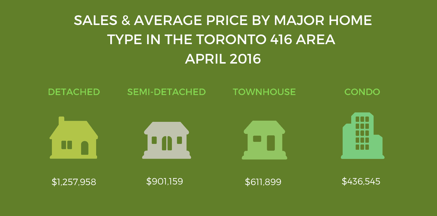 avg-prices-to-april