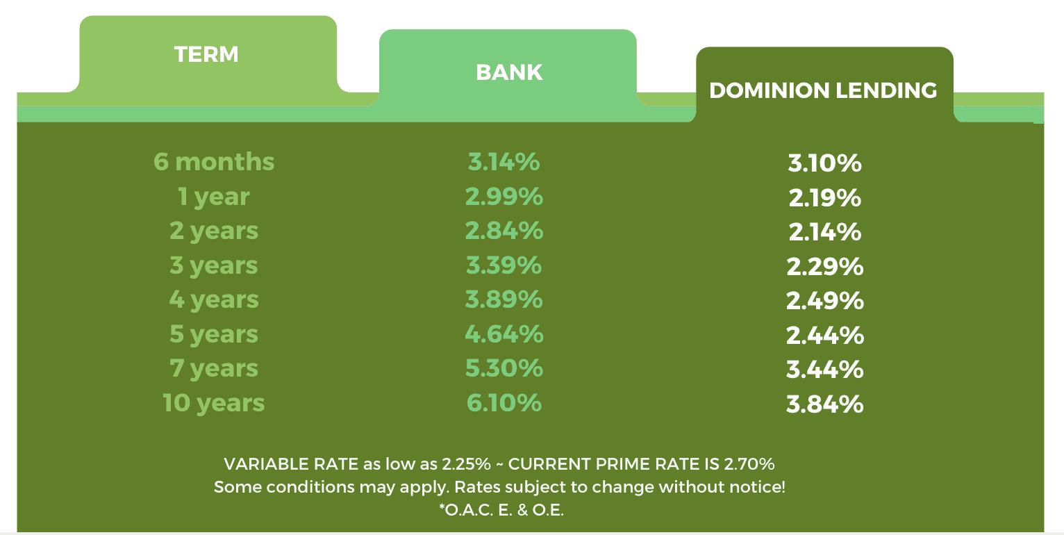 mtg-rates