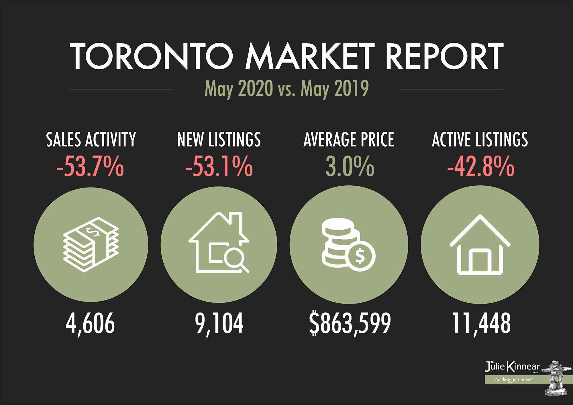 TORONTO REAL ESTATE MARKET REPORT ...