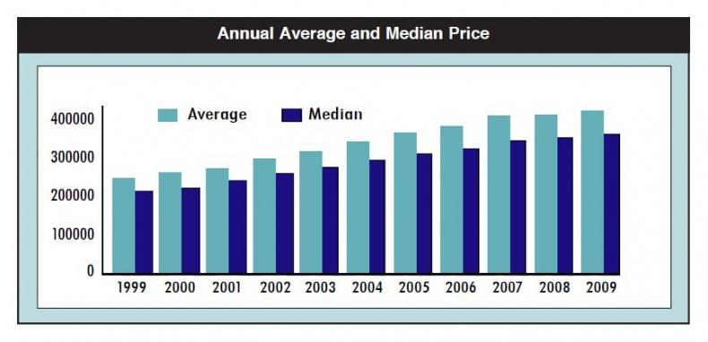 average price September