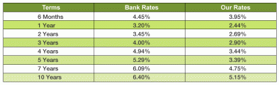 mortgage rates nov 2010