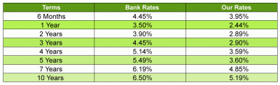 mortgage rates sept 2010