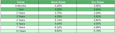 CURRENT VARIABLE MORTGAGE RATE