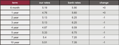 Mortgage rates jan2009