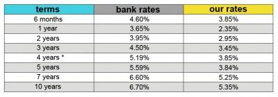 mortgage rates jan2010