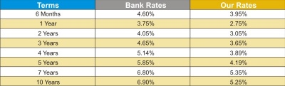 mortgage rates july 2009
