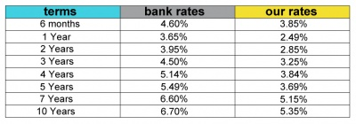 mortgage rates mar2010