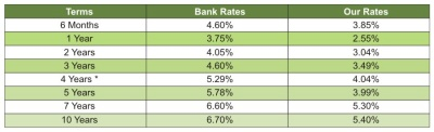 mortgage rates nov 2009