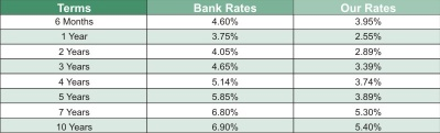 mortgage rates sept 2009