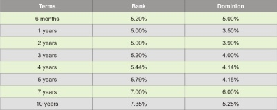 mortgages rates march 2009