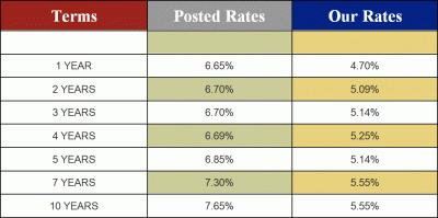 september08 rates